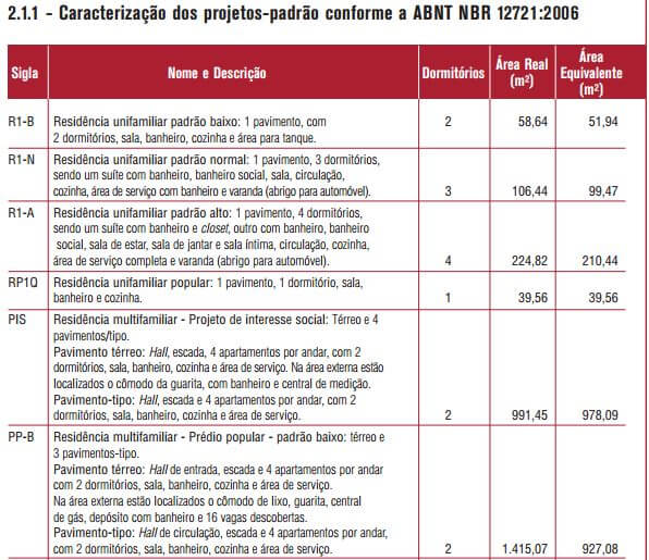 tabela-caracterizacao-do-padrao-cub_extraida-cartilha-cub_sinduscon